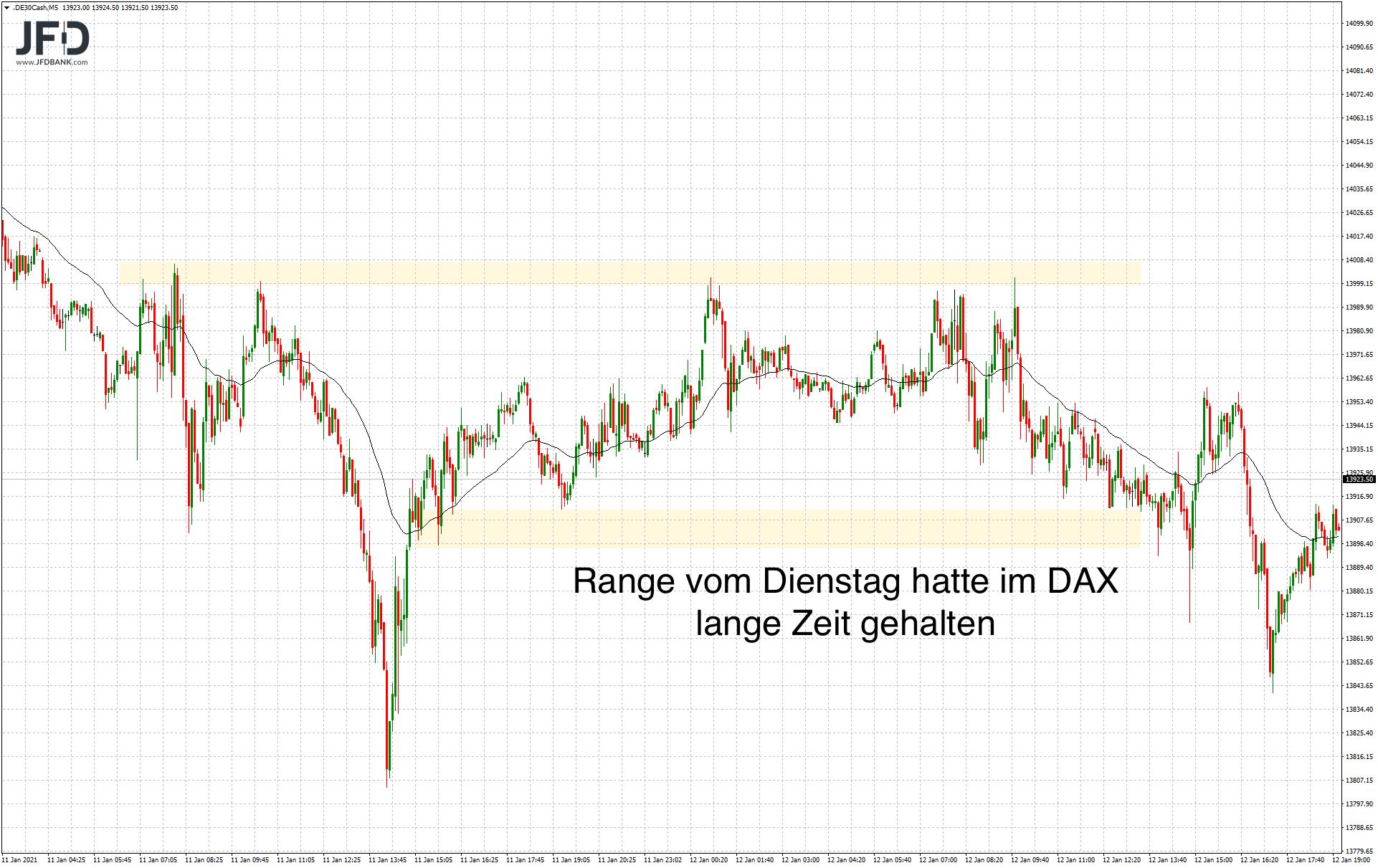 DAX-Range vom Dienstag im Rückblick