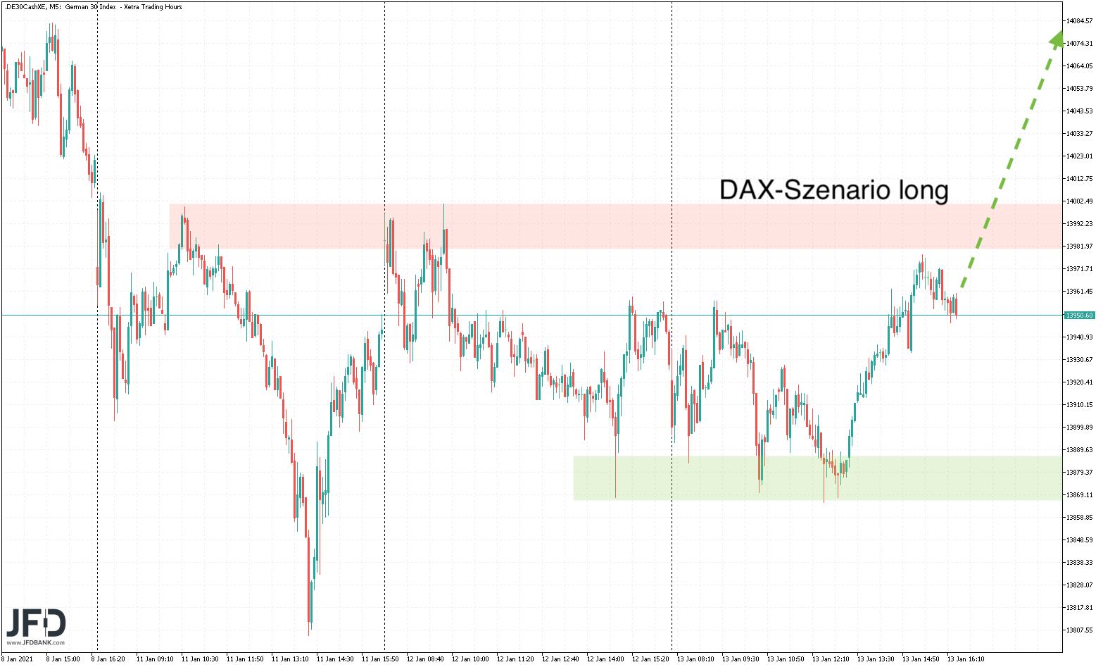 DAX-Ausbruchsszenario
