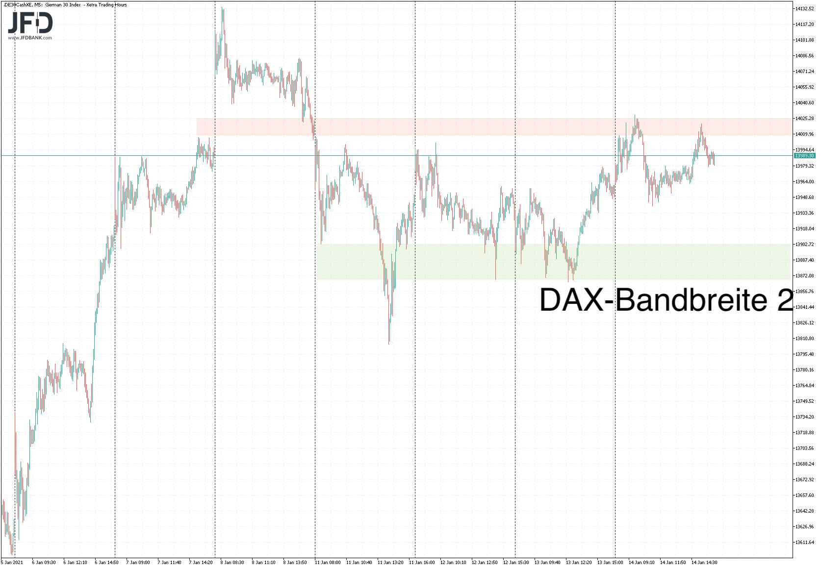 Erweiterung des DAX-Bildes auf Bandbreite 2