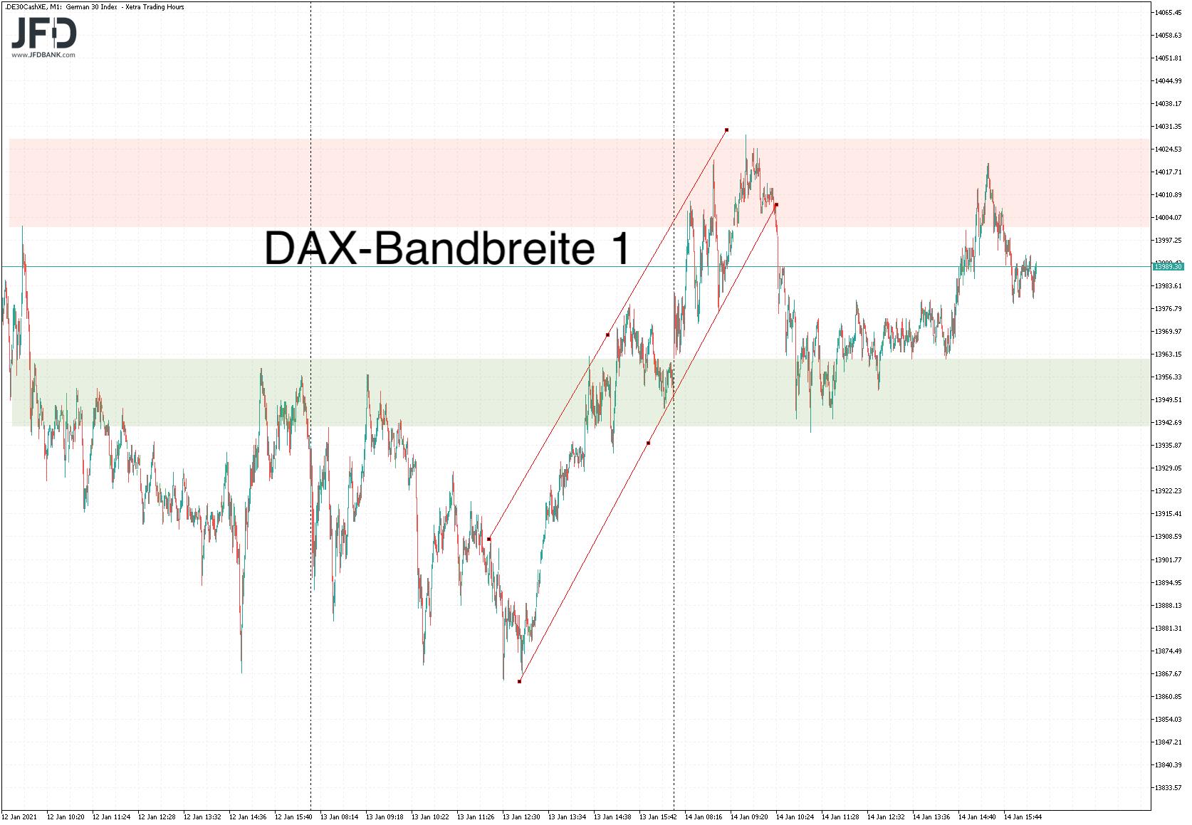 DAX-Bandbreite 1 im Chartbild