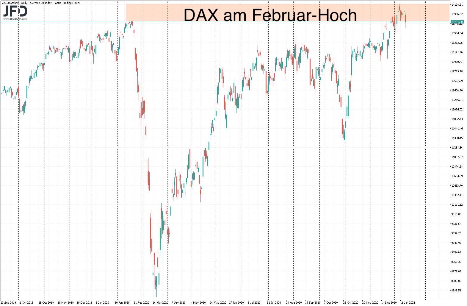 Big Picture im DAX