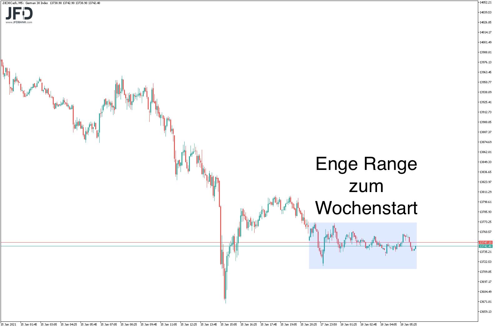 Enge Range in DAX-Vorbörse