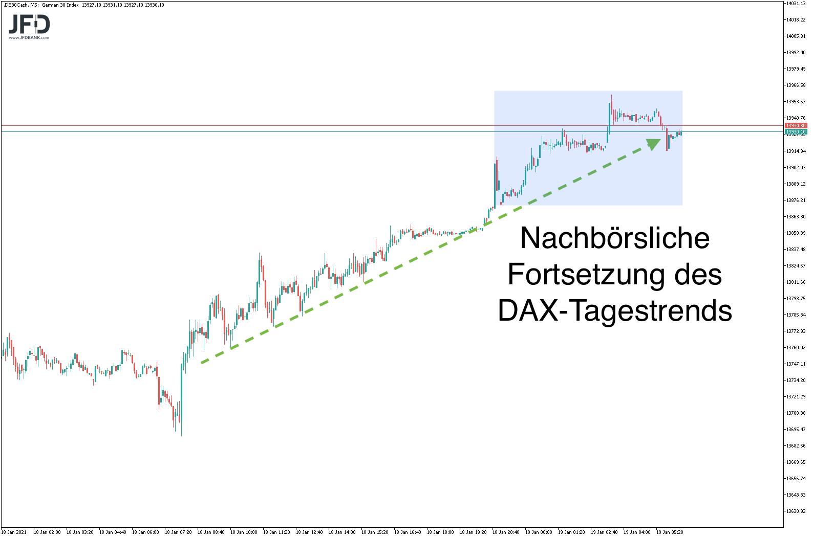 Vorbörse im DAX weiter aufwärts gerichtet