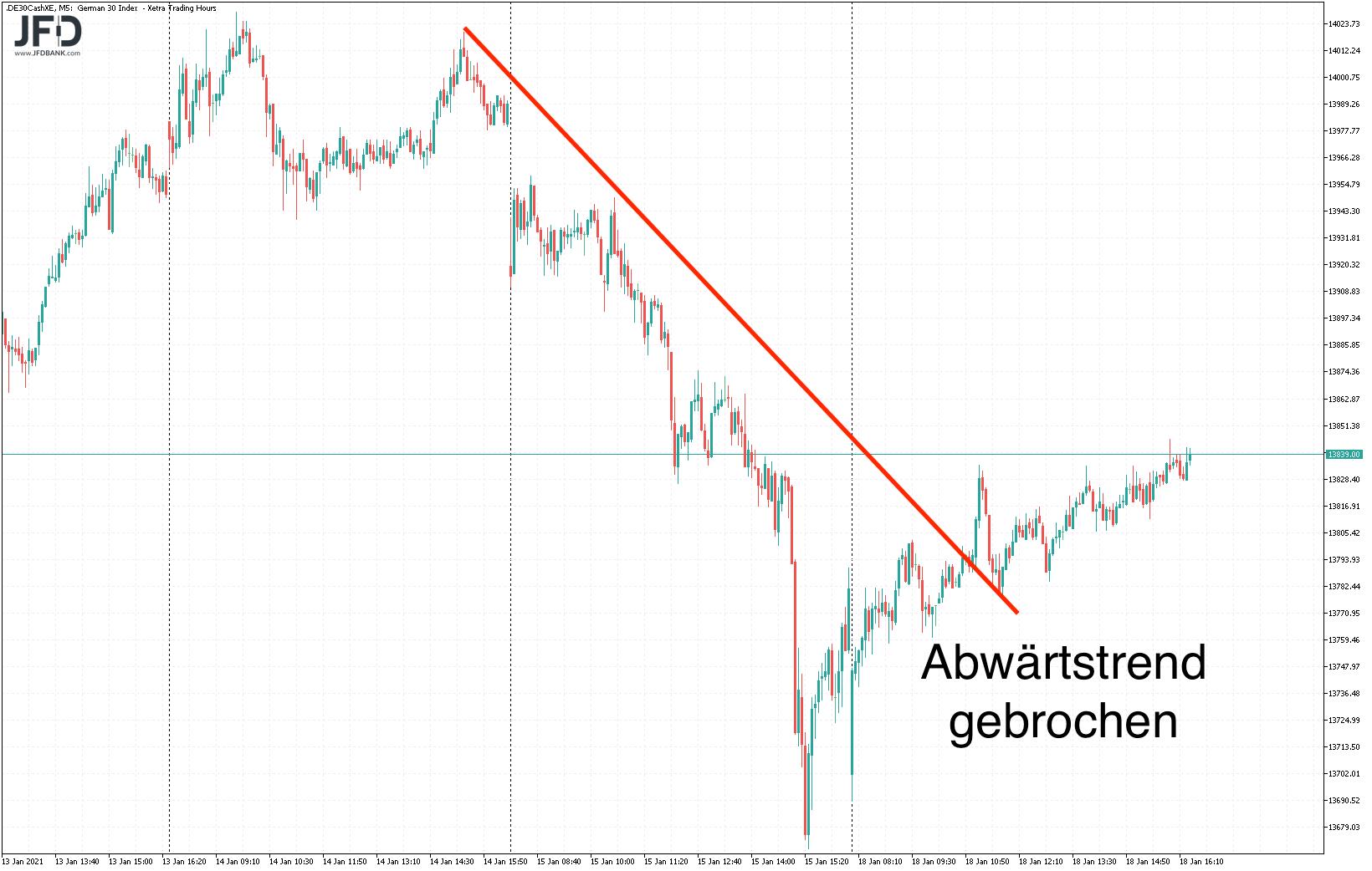 Trendlinie im DAX gebrochen