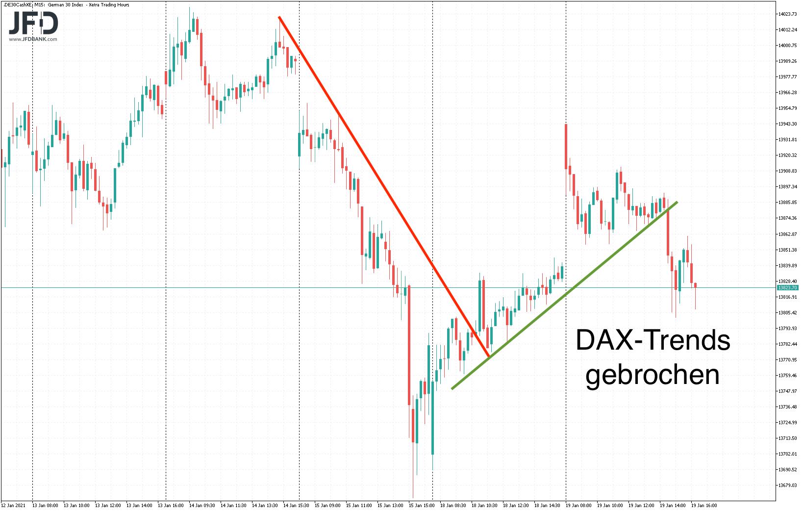 Kein kurzfristiger DAX-Trend mehr