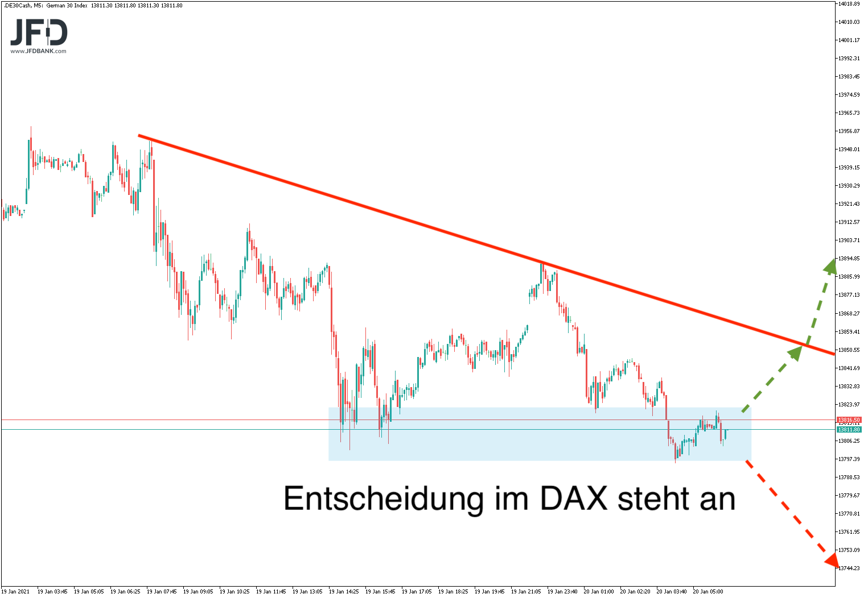 DAX-Ideen im Endloskontrakt