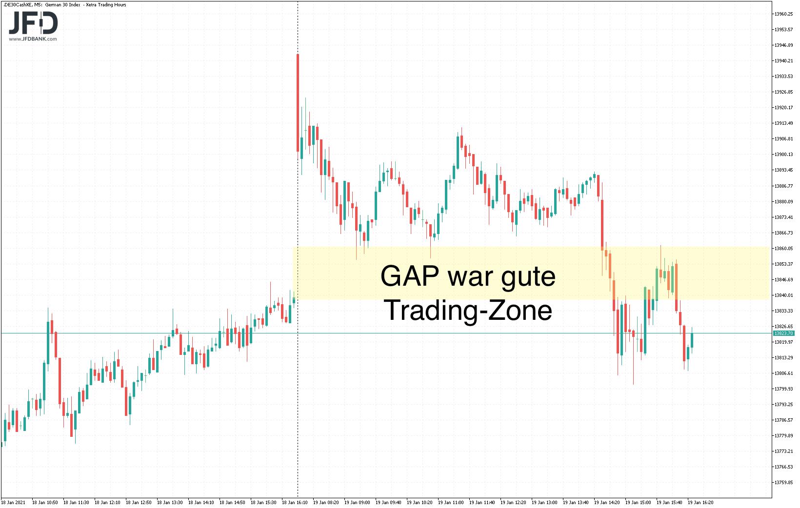 Trading-Zone vom Dienstag im DAX