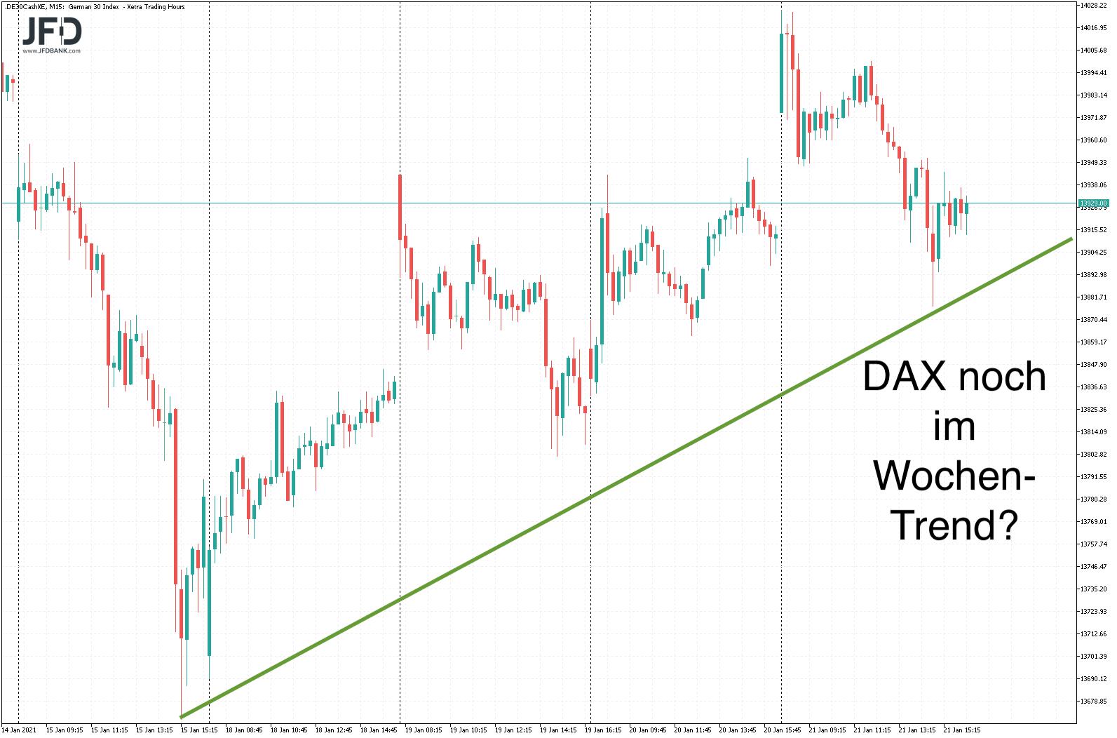 DAX-Trend der letzten 5 Handelstage