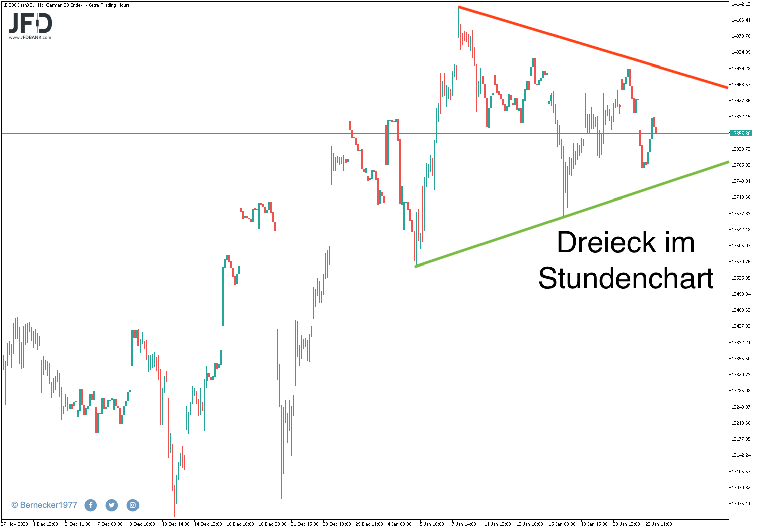 Dreieck im DAX-Stundenchart