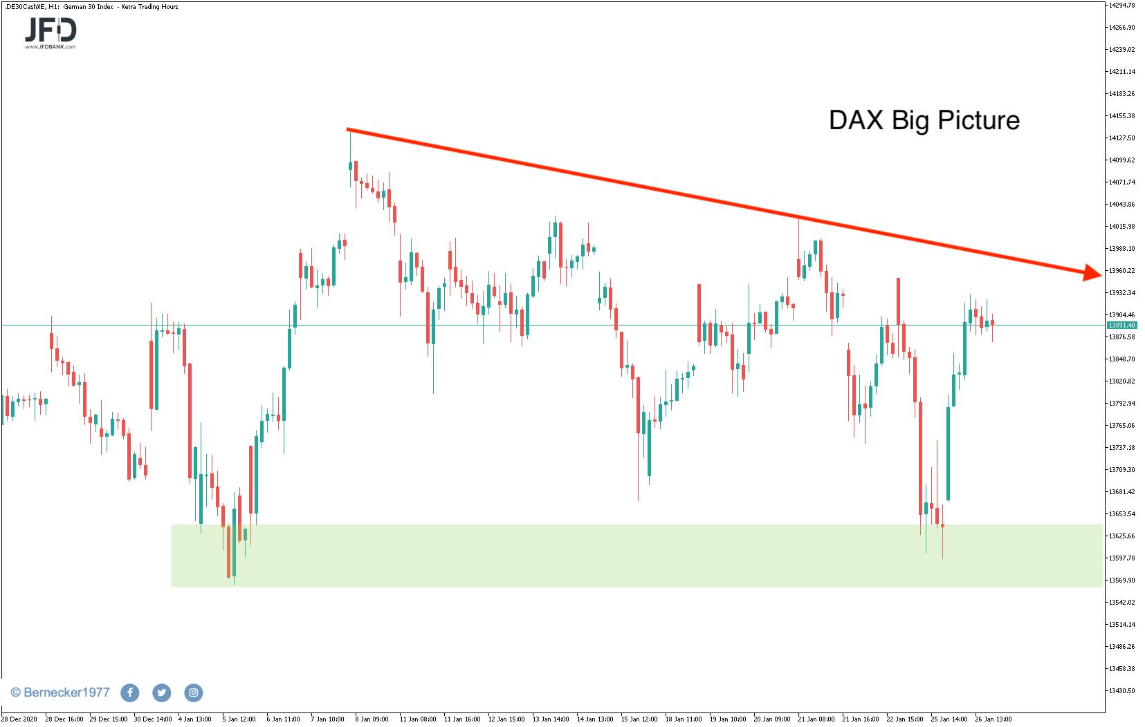 DAX: Abwärtstrend und Unterstützung
