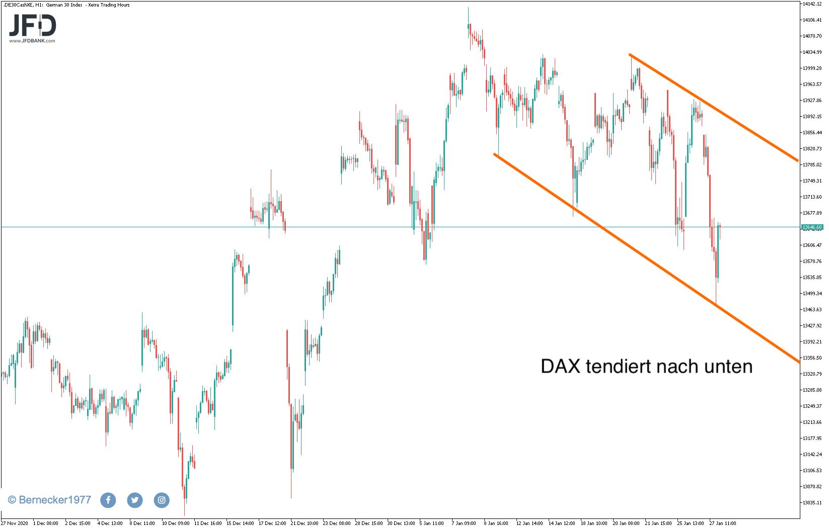 Trendkanal im DAX abwärts gerichtet