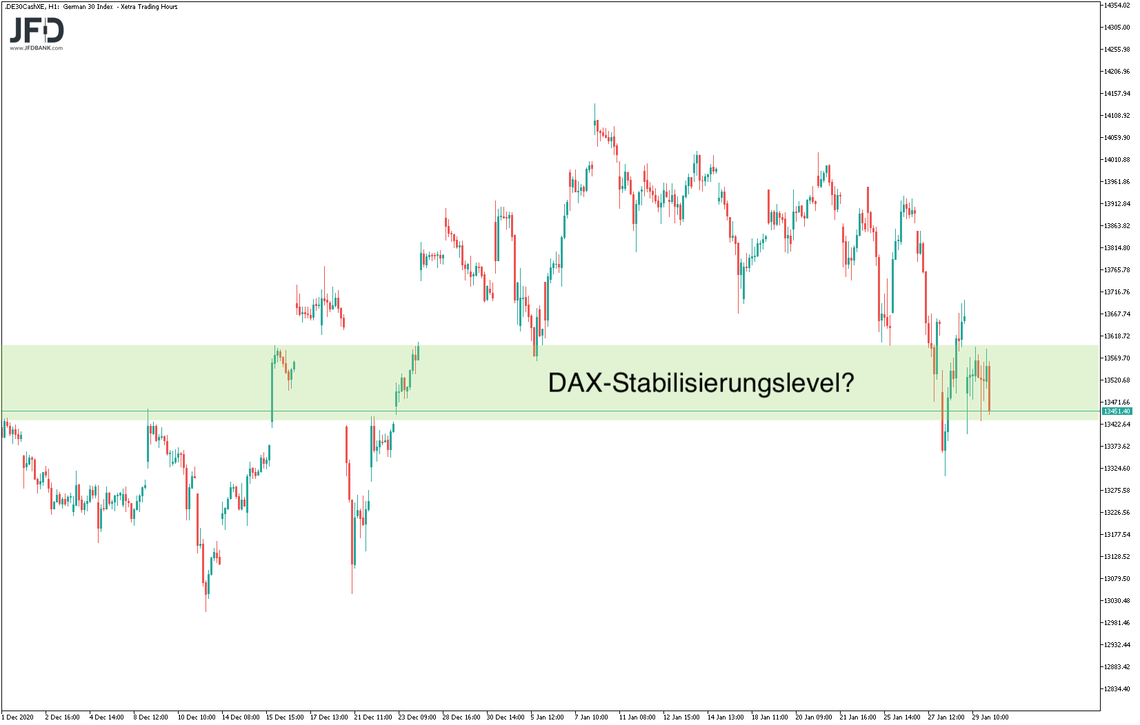 Übergeordnete Stabilisierung im DAX?