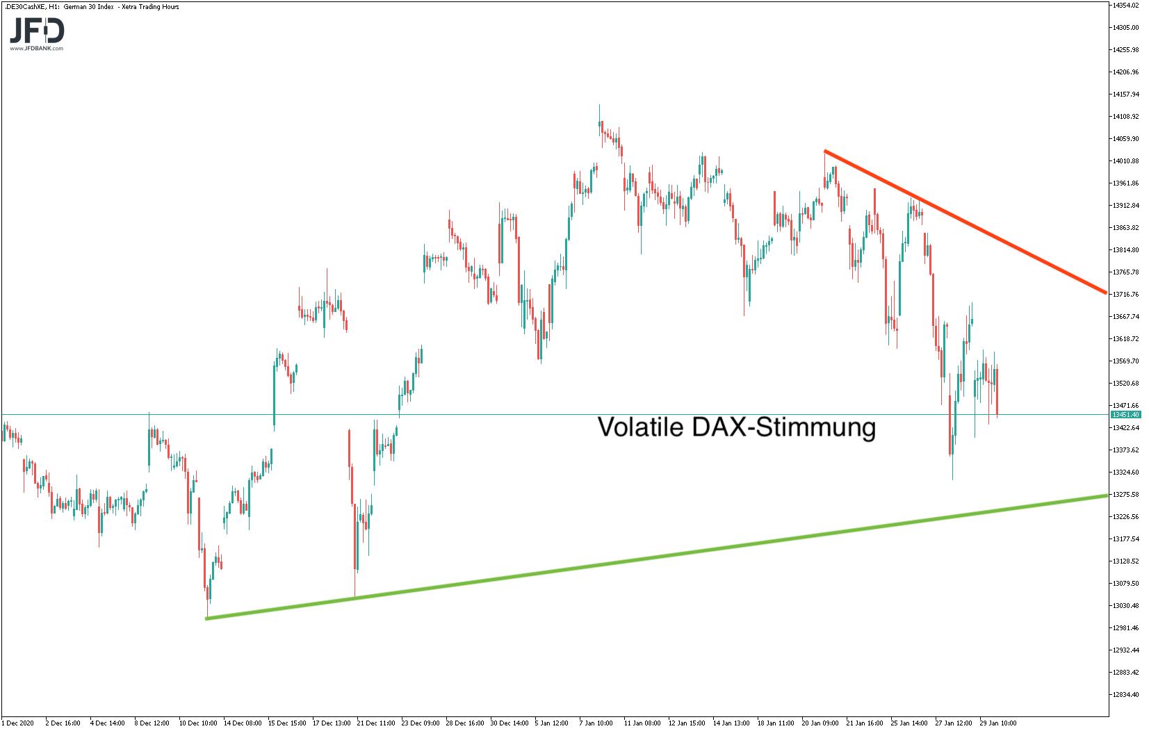 Dreieck im mittelfristigen DAX-Chart