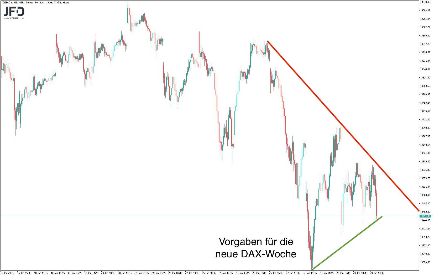 Dreieck zum neuen DAX-Wochenstart