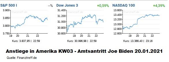 US-Anstieg der Aktienmärkte