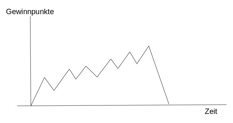Typische Performance Kurve eines Daytrading Einsteigers
