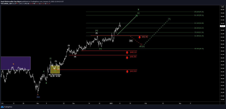 Chart Brent Oil im Chartbild