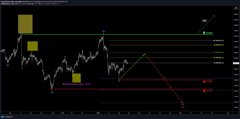 Gold-Szenario im Chart