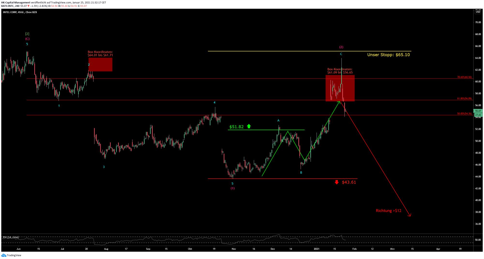 Chart 24.01.2021