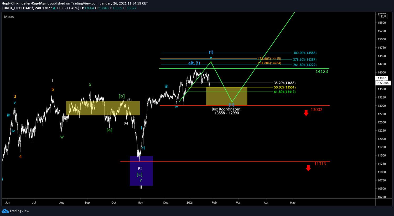 Chart DAX mit Ausblick