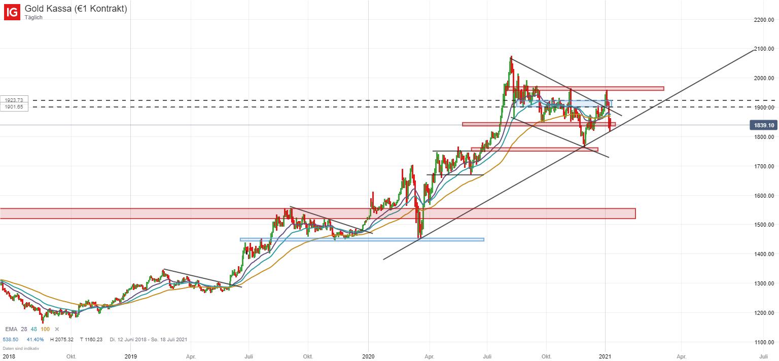 Goldpreis Analyse auf charttechnischer Basis