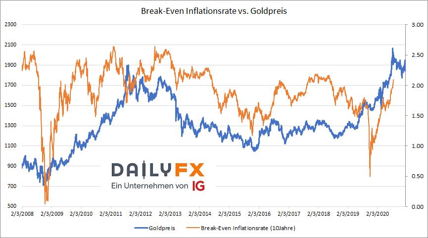 Break-Even US Inflationserwartungen 10 Jahre