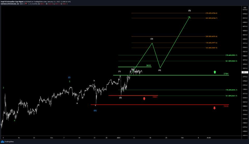 S&P Chart mit Szenario