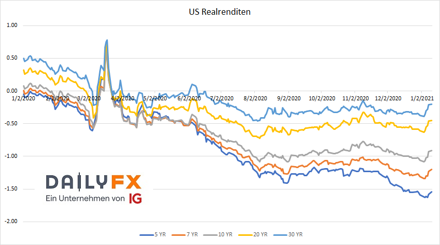 US Realrenditen Laufzeiten 5-30 Jahre mit Sprung aufwärts