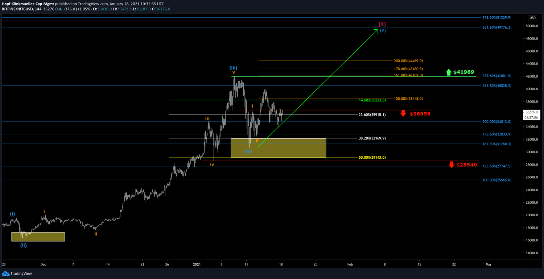 Bitcoin in der Chart-Perspektive