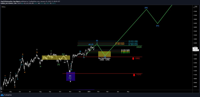 DAX Chart mit Szenario