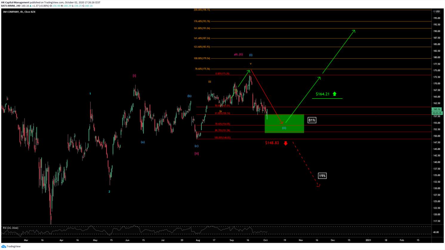 3M Chart aus Oktober