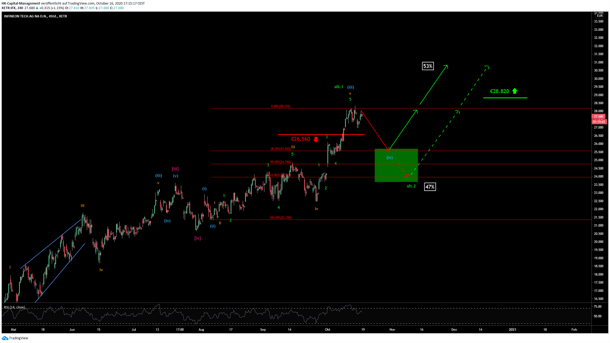 Infineon Chart 18.10.2020