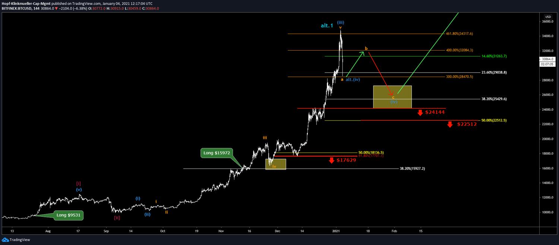 Bitcoin nach EW-Analyse