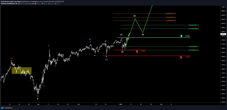 Chart S&P500 Ziele