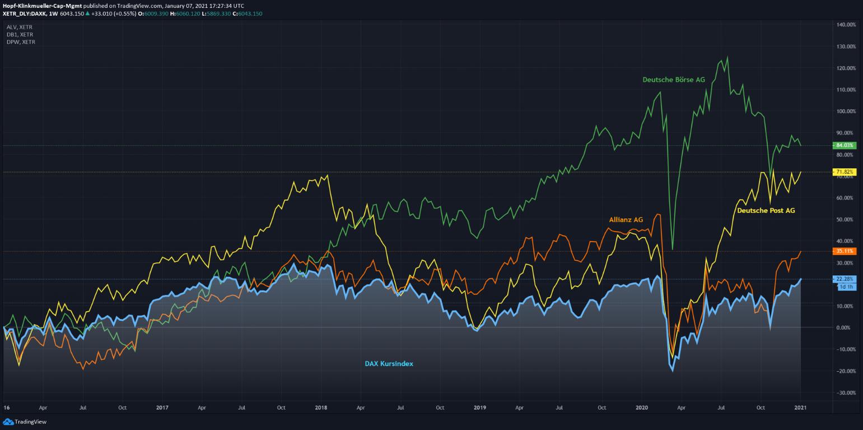 Vergleich der Aktien von verschiedenen Vorstands-Gliederungen