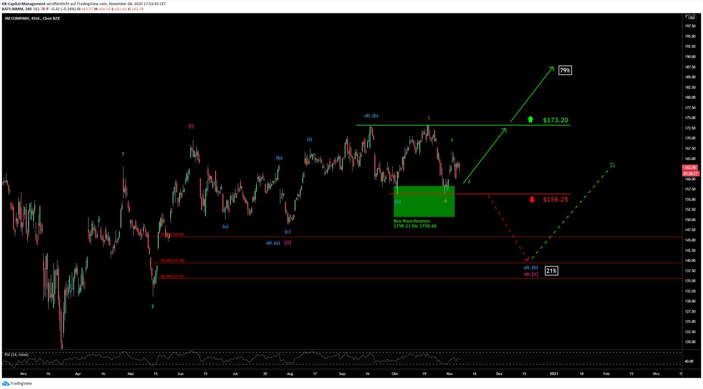 3M Chart aus November