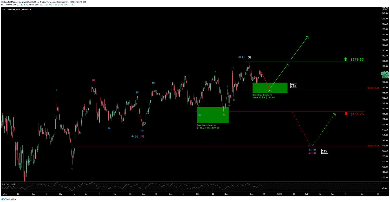 3M Chart vom 04.12.2020