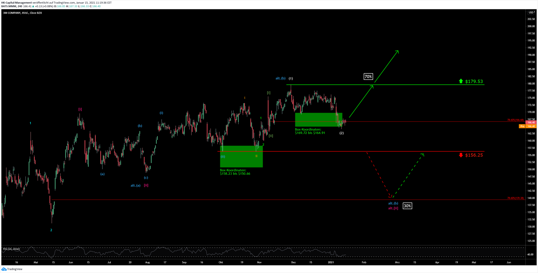 3M Chart vom 18.01.2021