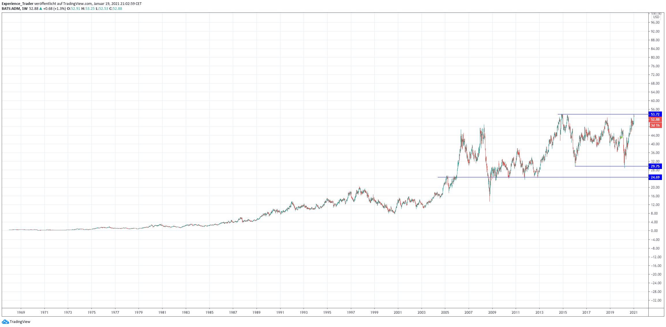Langfristiger Chart von ADM