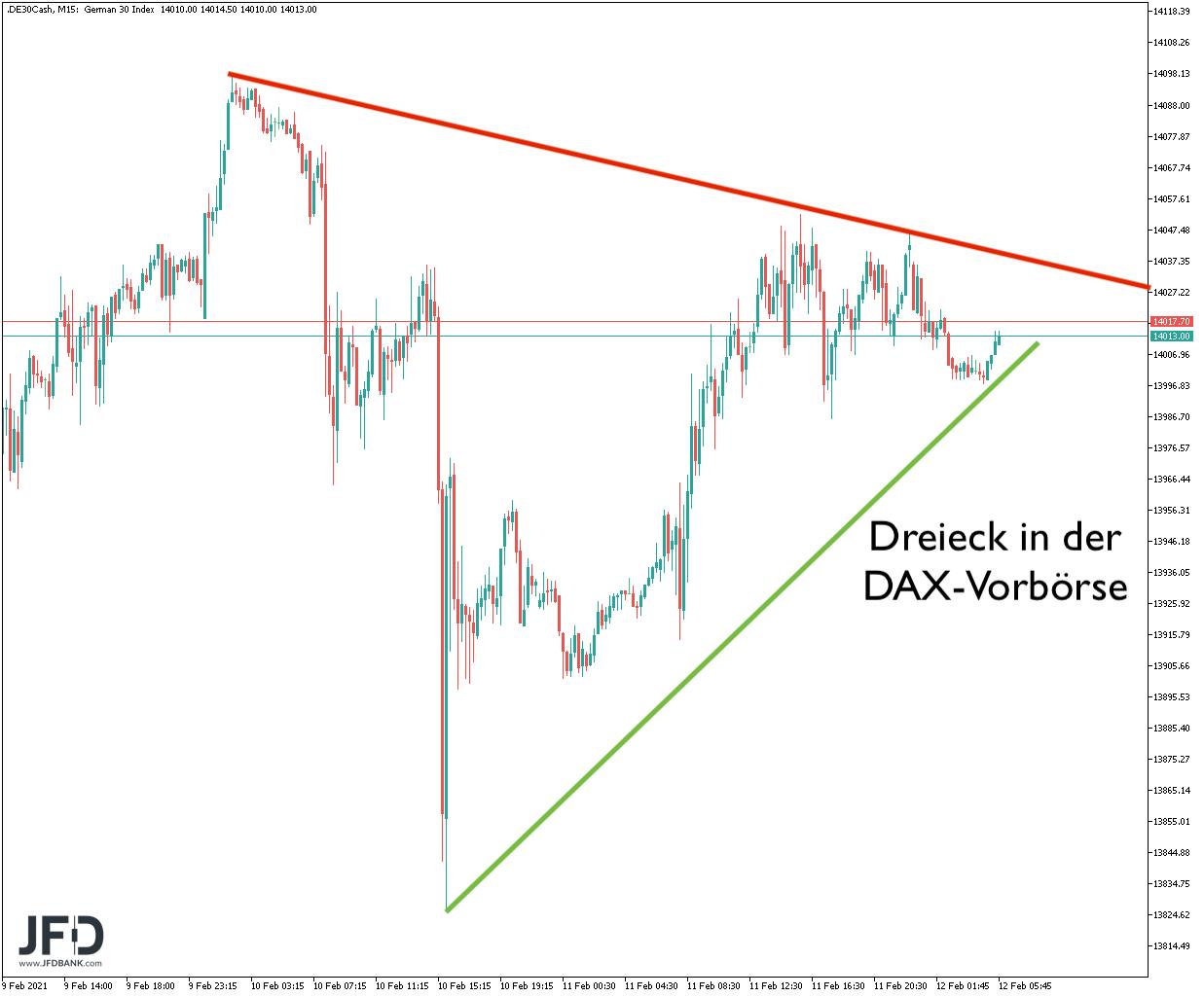 Dreieck in DAX-Vorbörse am 12.02.2021
