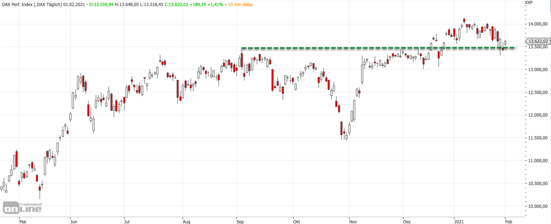 Mittelfristiger DAX-Chart am 01.02.2021