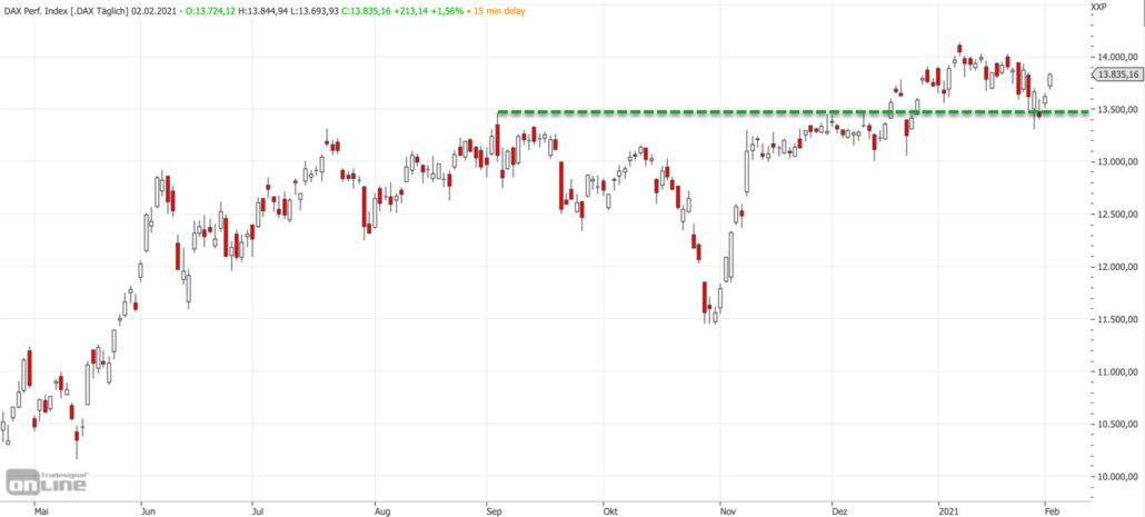 Mittelfristiger DAX-Chart am 02.02.2021