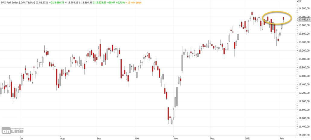 Mittelfristiger DAX-Chart am 03.02.2021