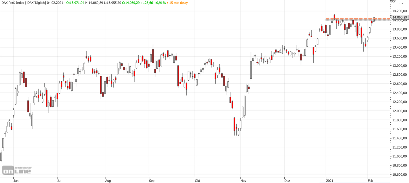 Mittelfristiger DAX-Chart am 04.02.2021