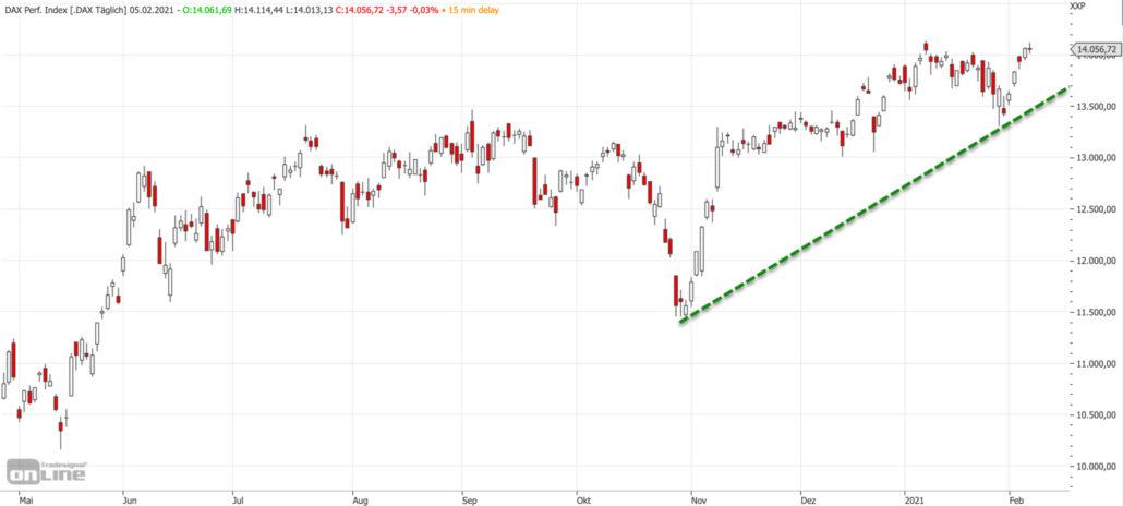 Mittelfristiger DAX-Chart am 05.02.2021