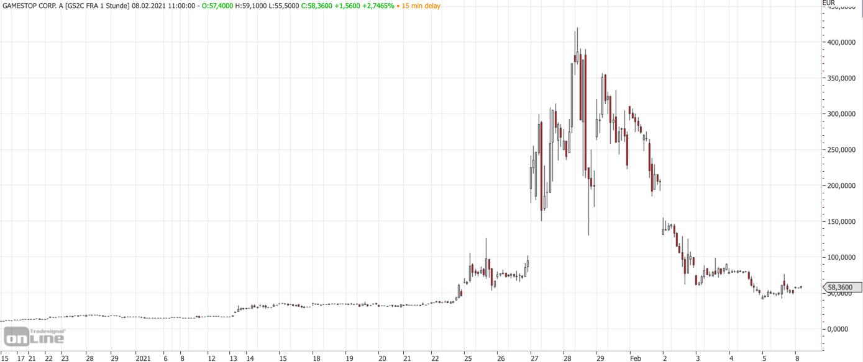 GameStop nach dem Short-Squeeze: Chart von tradesignalonline