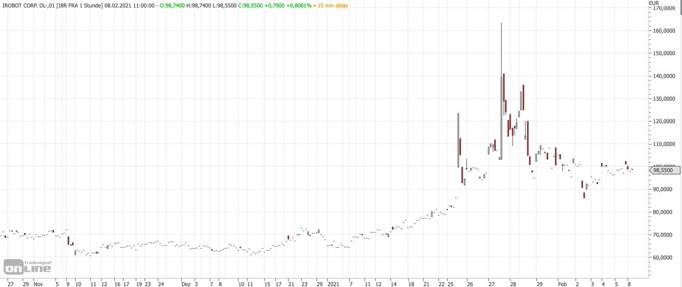 iRobot mit Ausbruch: Chart von tradesignalonline