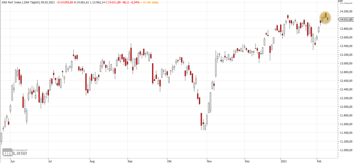 Mittelfristiger DAX-Chart am 08.02.2021