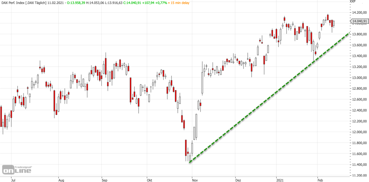 Mittelfristiger DAX-Chart am 11.02.2021