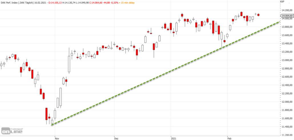 Mittelfristiger DAX-Chart am 16.02.2021